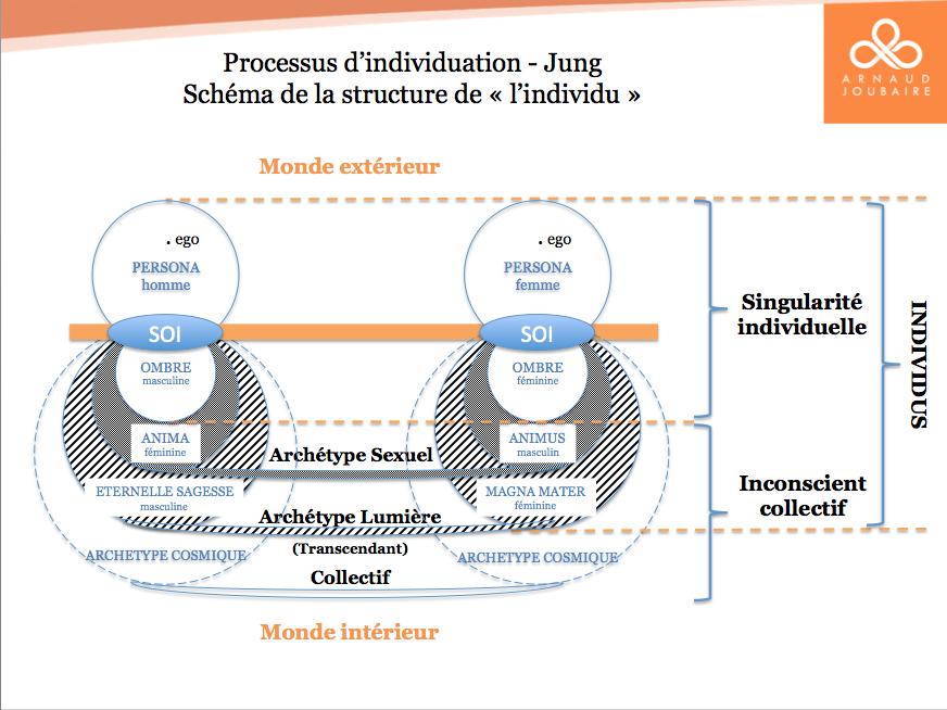 Processus d'individuation