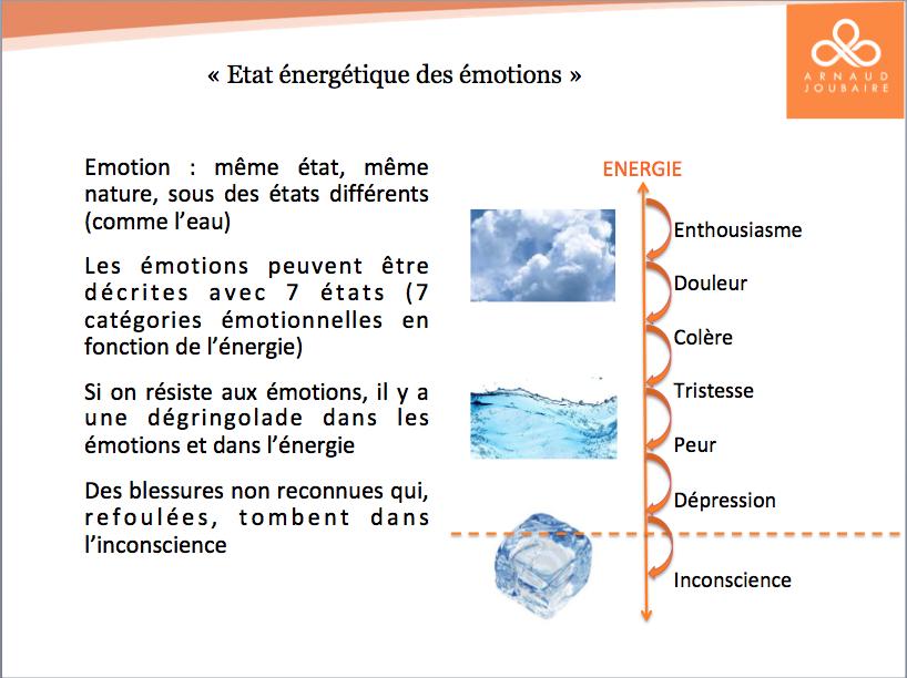 Dépression et émotions